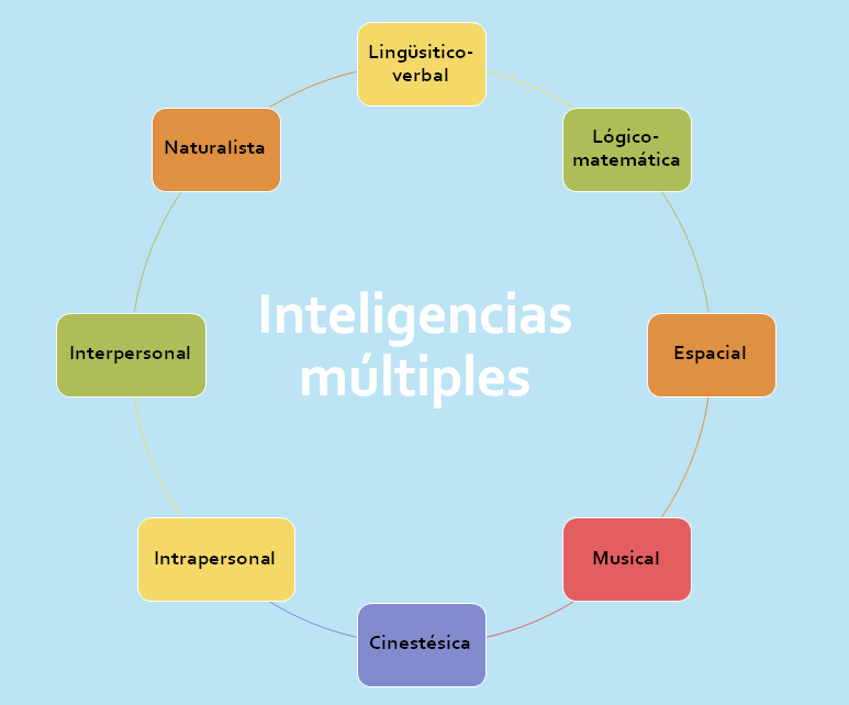 Inteligencias múltiples_2