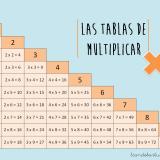 Las tablas de multiplicar: cartel para el aula